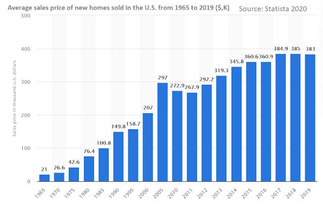 Average home price in USA