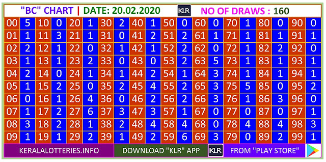 Kerala Lottery Result Winning Number Trending And Pending BC Chart  on  20.02.2020