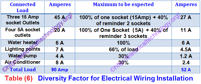 Diversity Factor In Electrical Wiring Installation