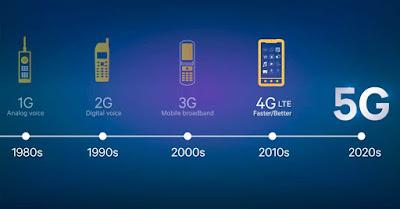Quinta generación Tecnoogía 5G