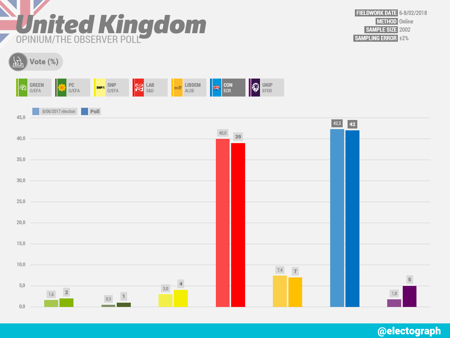 UNITED KINGDOM Opinium poll chart for The Observer, February 2018