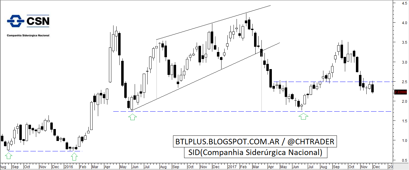 Behind the lines: SID (Companhia Siderurgica Nacional)- UPDATE