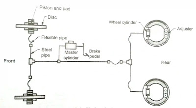 Hydraulic Braking System