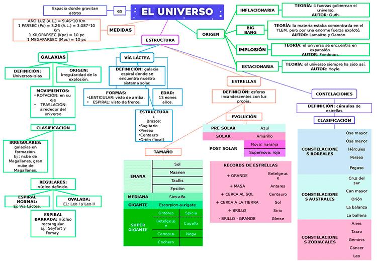 mapa conceptual del universo y sus características