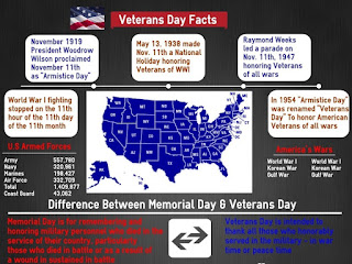 Happy-veterans-day-facts-2017