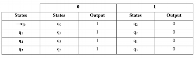 Transition Table of Mealy Machine