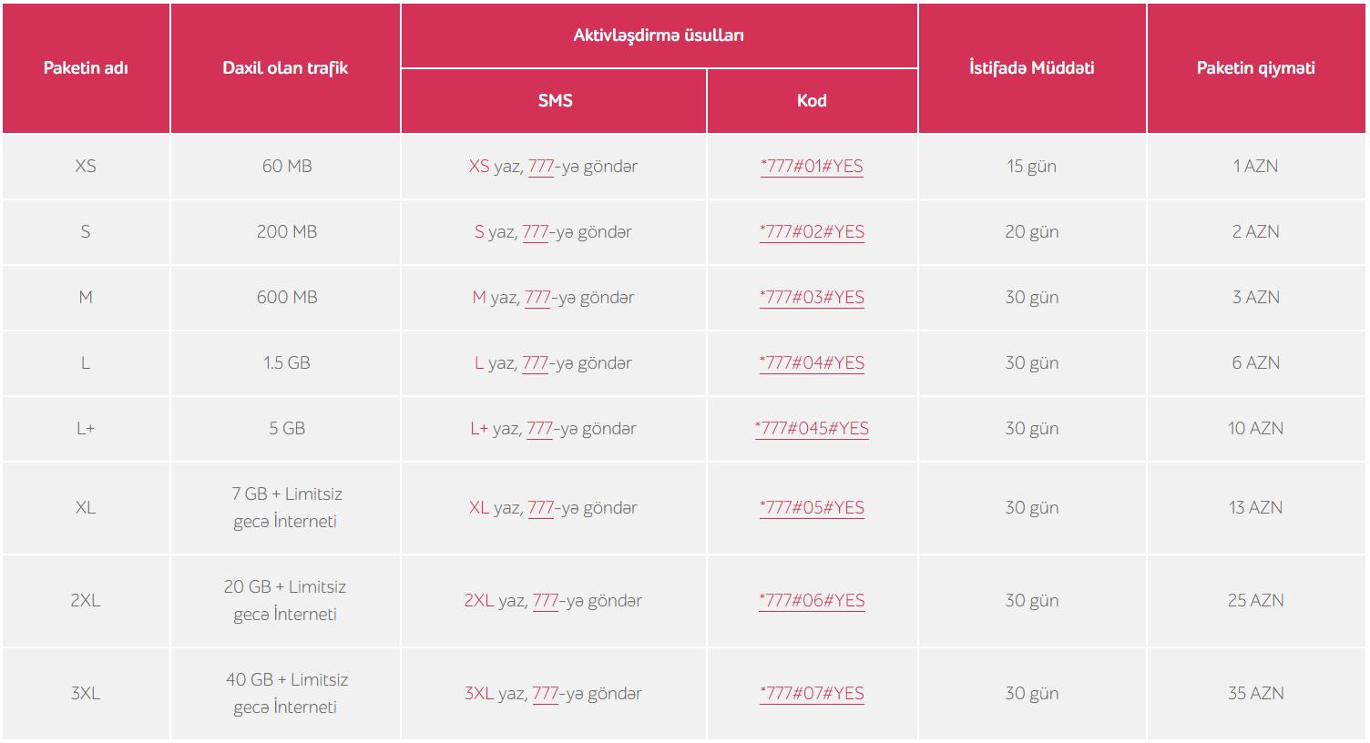 Nar Mobile Internet Paketleri 2020