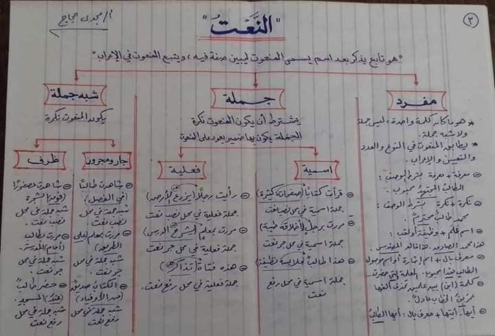 قواعد اللغه العربيه كاملة بالمختصر من ابتدائى لثانويه عامه أ/ مجدي حجاج 3