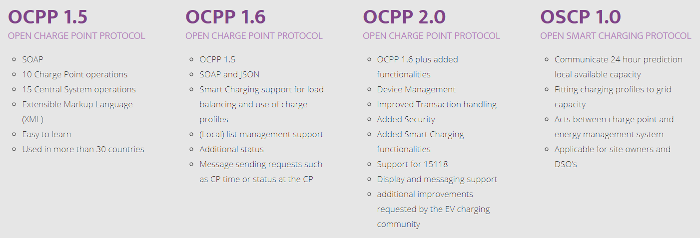 different-versions-Open-charge-point-protocol-ocpp-16