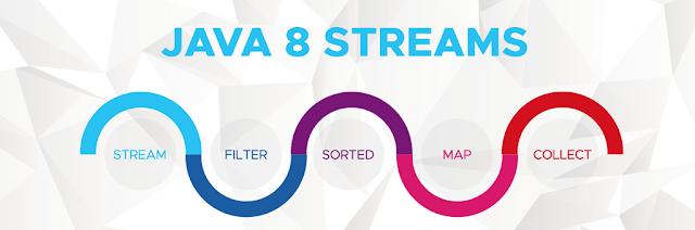 Các thao tác của Stream API
