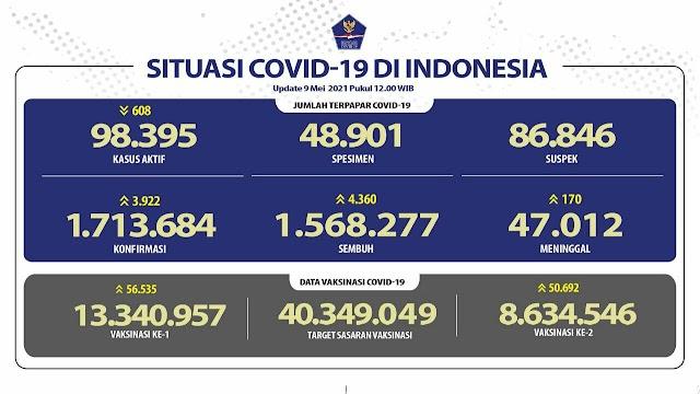 (9 Mei 2021) Jumlah Kasus Covid-19 di Indonesia Pukul 14.00 WIB