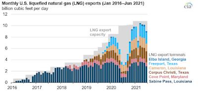 export de gaz naturel liquéfié depuis les Etats-Unis