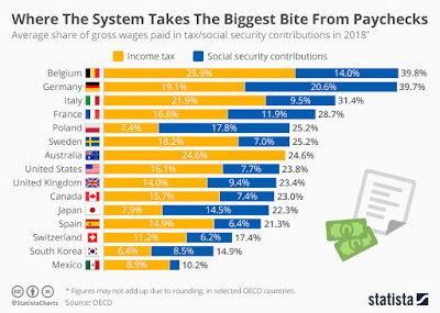 Percentage of income that goest to taxes in first world countries