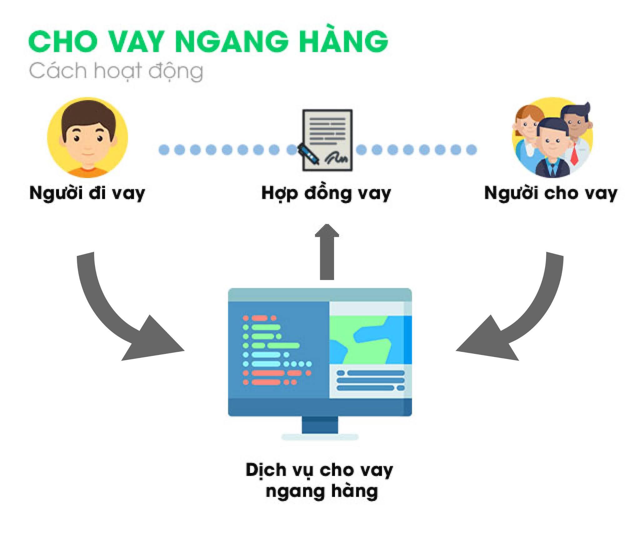 Cho vay ngang hàng P2P tại Việt Nam