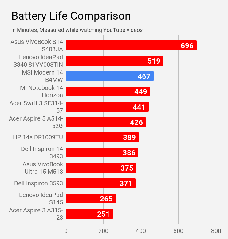 Battery life of MSI Modern 14 B4MW laptop compared during youtube watching with other laptops.