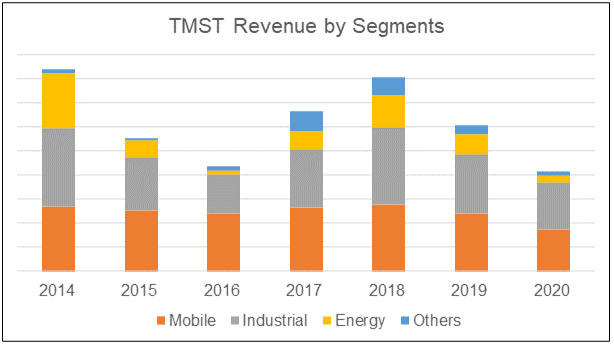 TMST revenue by segment