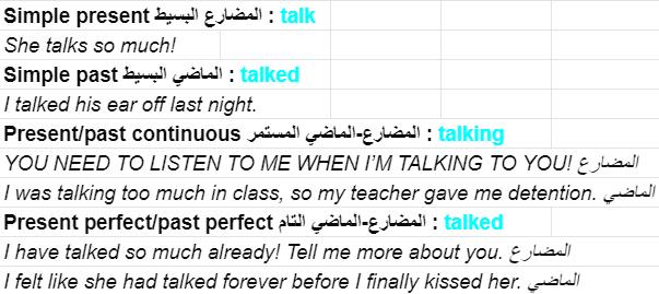 ما هو الفرق بين Say, Tell, Speak, Talk؟ وكيف تستخدمها