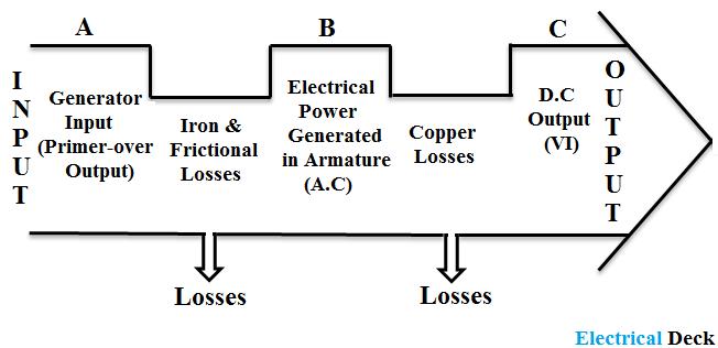 Efficiency of DC Generator
