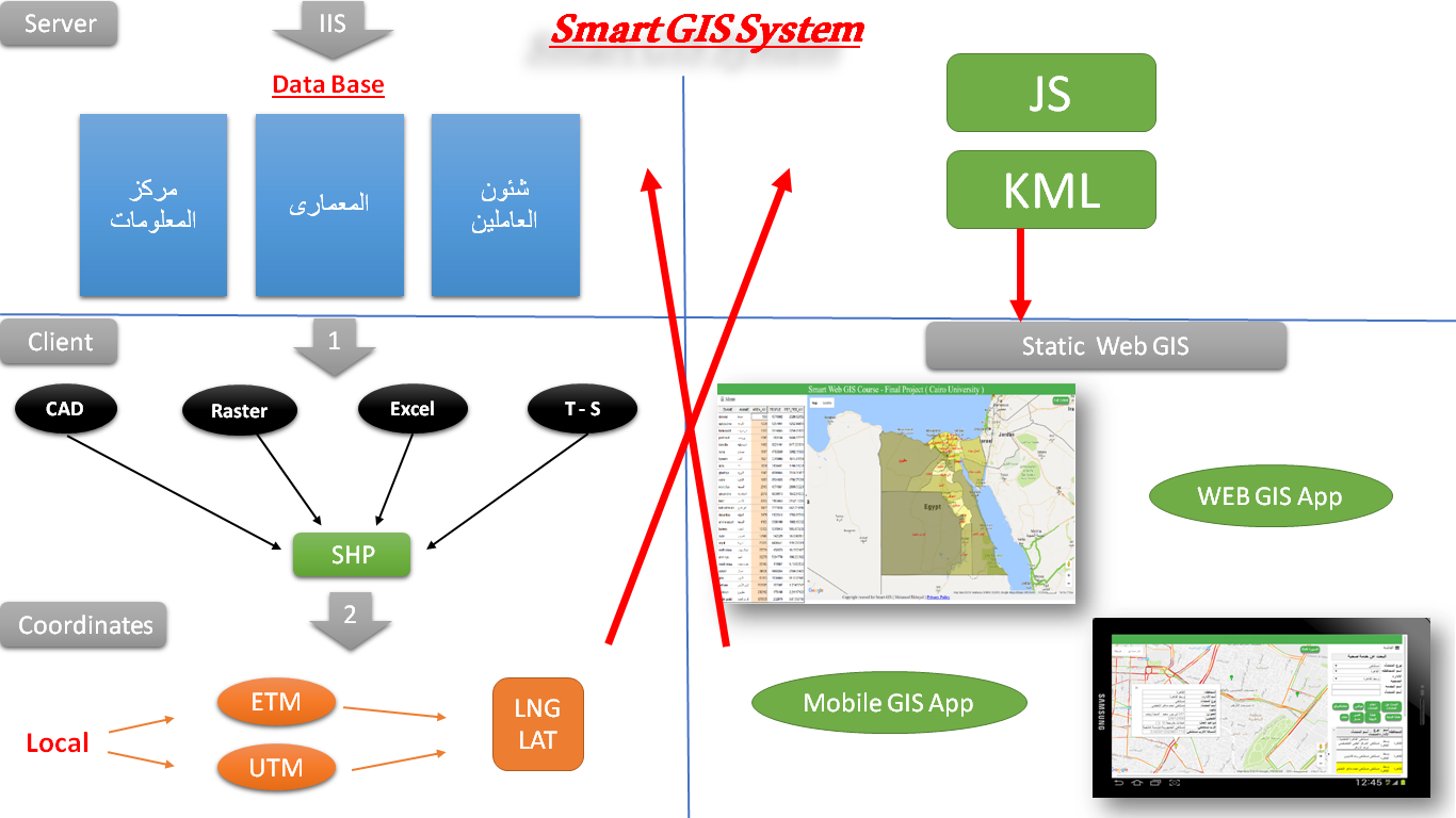 Smart GIS Software Converts Desktop GIS Shape to Interactive