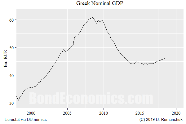 Chart: Greek Nominal GDP