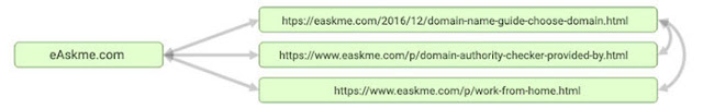 Internal,-Inbound,-&-Outbound-Types-of-Links-examples: eAskme