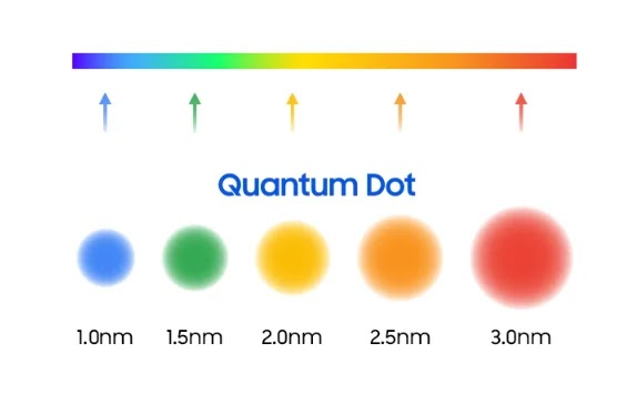 صورة توصح  النقاط الكمية (QD) فى تلفزيون QLED