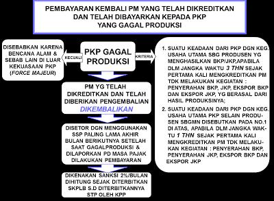 Image result for pengusaha kena pajak gagal produksi