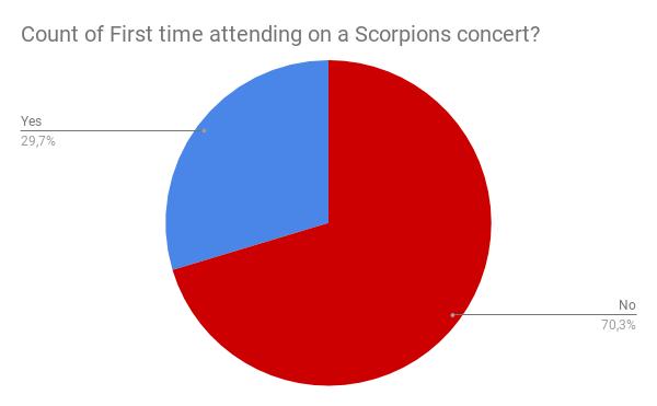 Gráfico sobre fãs que vão pela primeira vez a um show este ano.