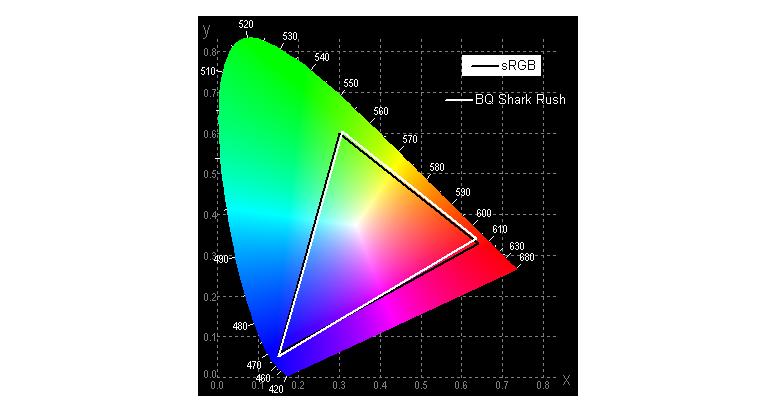 Review BQ 5541L Shark Rush