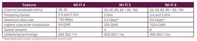Mengenal Apa Itu WiFi 6 Dan Perbedaan Dengan WiFi 5