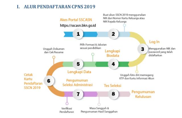 Agar Test CPNS 2019 Tidak Gugur Di Awal Jalan Wajib Paham 3 Proses Ini