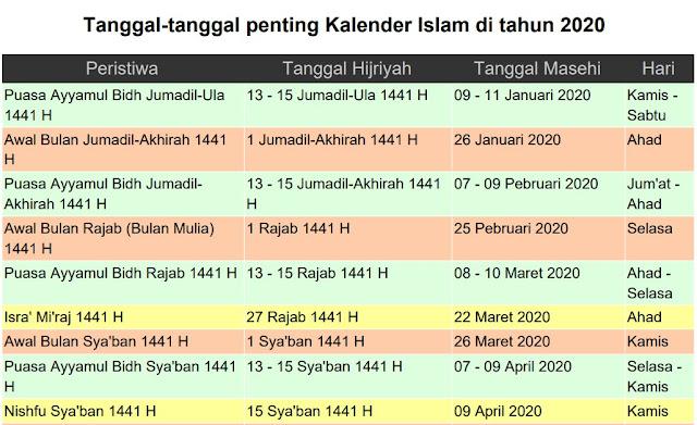 Tanggal penting di kalender islam 2020