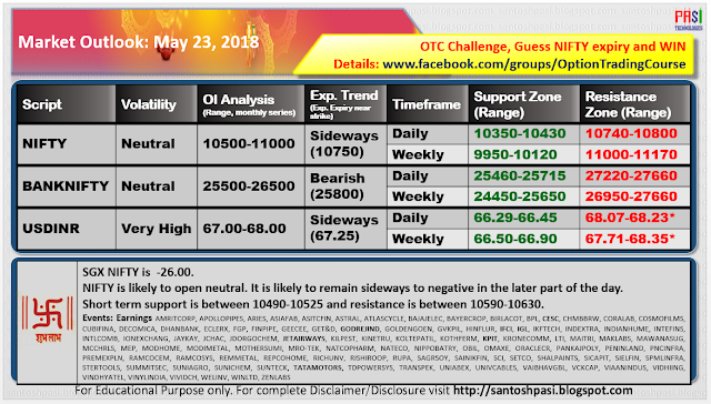 Indian Market Outlook: May 23, 2018