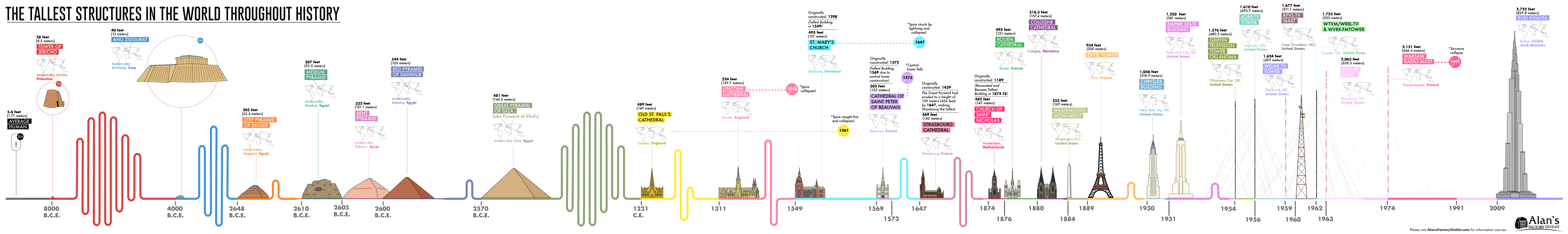 The history of the highest buildings and structure in the world during #infographic