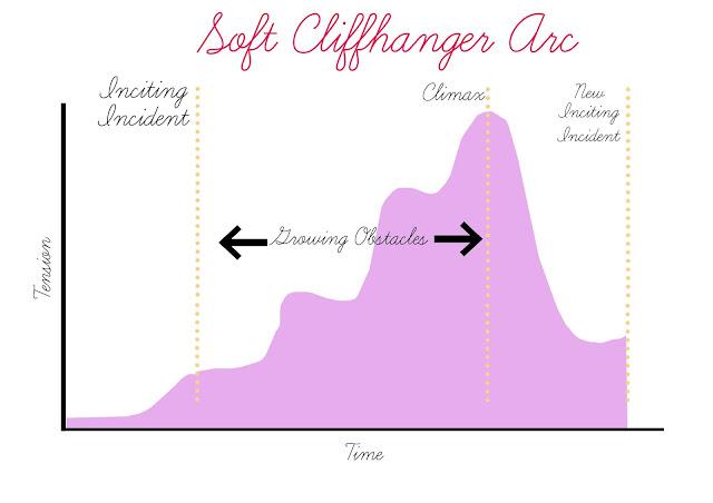 Soft Cliffhanger Arc