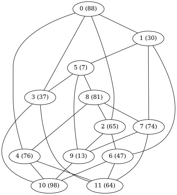 Chvatal graph
