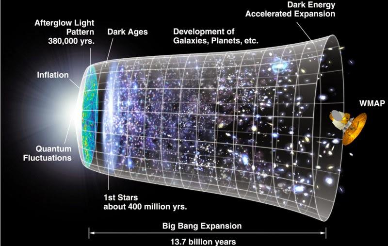 Schema del modello di Big Bang