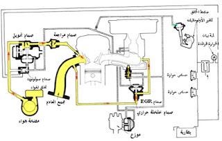 كيف يعمل نظام حقن الهواء