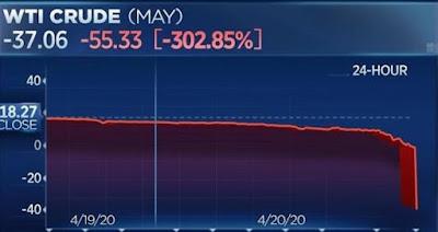 Цена американской нефти упала ниже $0