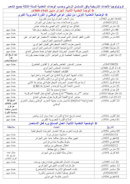 جميع تواريخ الوحدة التعلمية الثانية: الجزائر مابين 1945-1989م