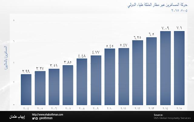 أرقام و بيانات / مطار الملكة علياء / مدونة إيهاب عثمان
