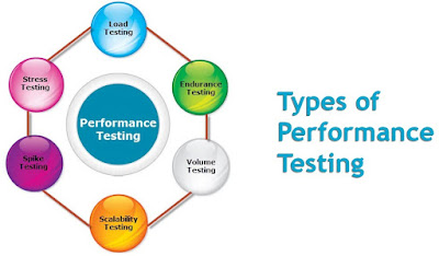 Yazılım Performans Testi Çeşitleri - Types of Software Performance Testing