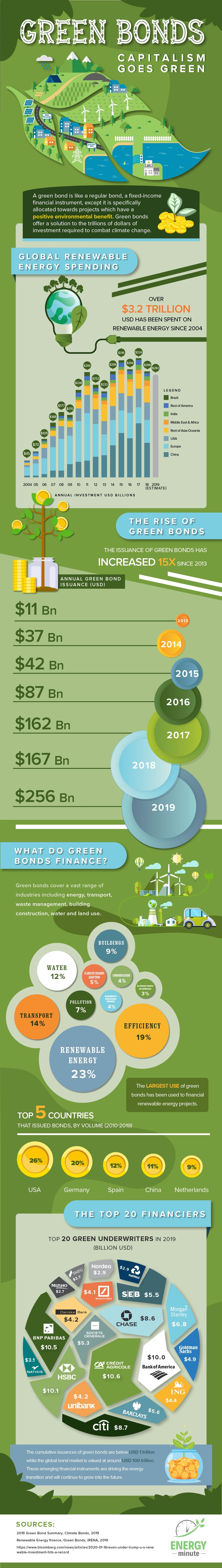 Green Bonds: Capitalism is Going Green #infographic