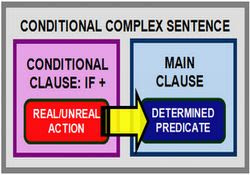 Grammar Quiz: Conditional Sentences