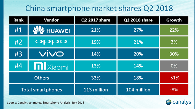 Canalys: Huawei hits record high of 27 percent market share in China (Q2 2018)
