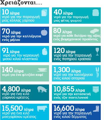 Πόσο νερό μας χρειάζεται για διάφορες χρήσεις.