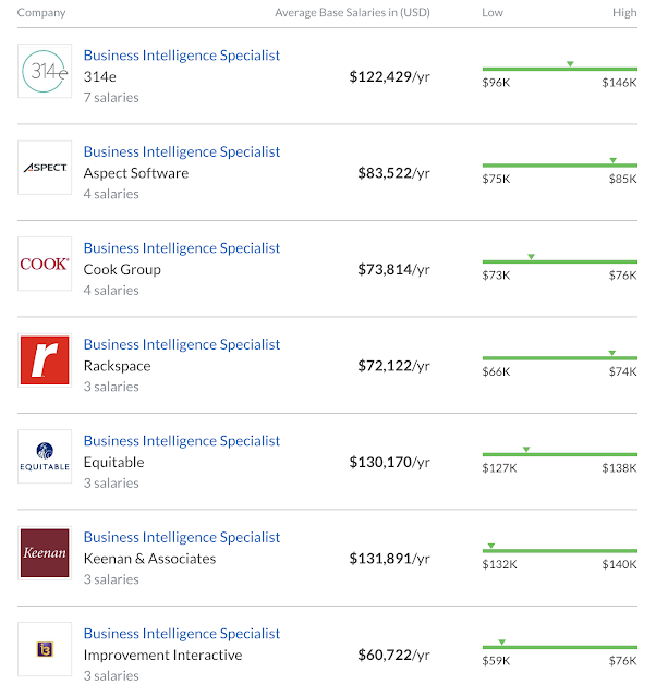Top Companies for Business Intelligence Specialist