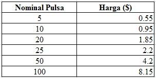Beli Pulsa Murah Via Dollar Paypal Perfectmoney Payeer Dan Bitcoin