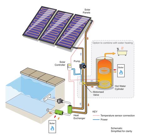 The solarblogger bathing in sunshine solar heating for - Swimming pool solar heating system ...