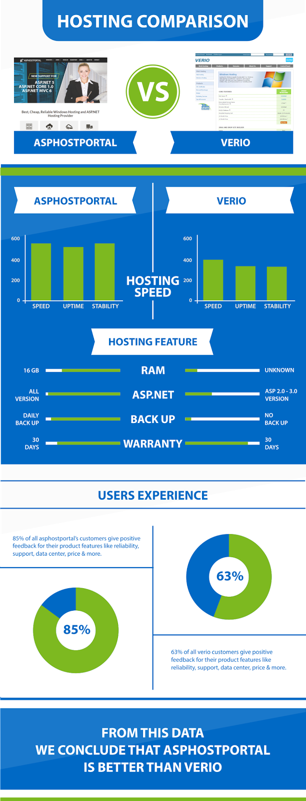 ASP.NET Core 1.0.1 Hosting Comparison | ASPHostPortal Vs Verio | Explained With Infographic